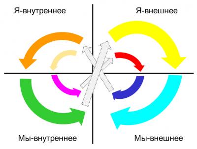 Спиральная динамика в квадрантах Уилбера-pic1.png