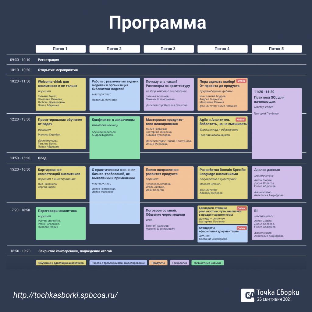 Программа Точки сборки 2021